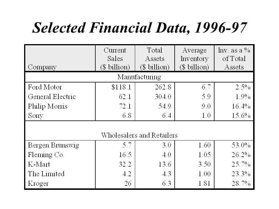 Selected Financial Data, 1996-97