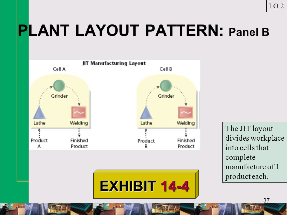 PLANT LAYOUT PATTERN: Panel B