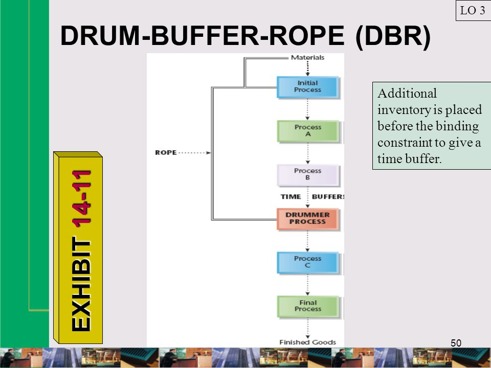 DRUM-BUFFER-ROPE (DBR) SYSTEM