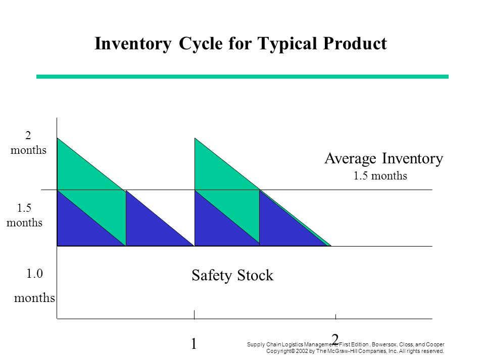 Inventory Cycle for Typical Product