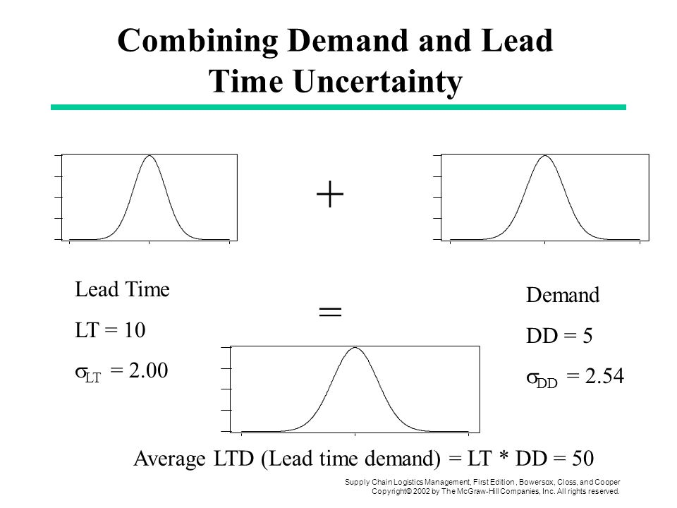 Combining Demand and Lead Time Uncertainty