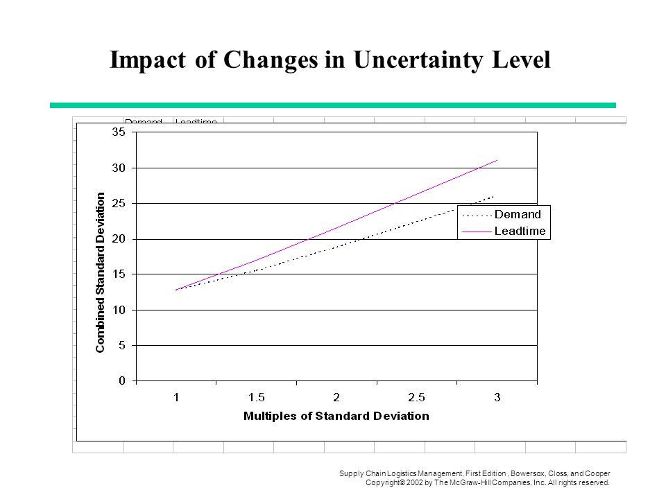 Impact of Changes in Uncertainty Level