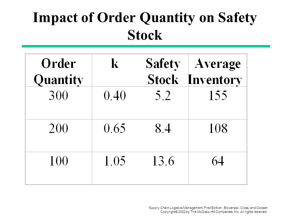 Impact of Order Quantity on Safety Stock