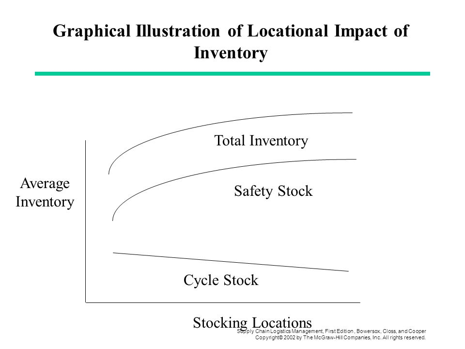Graphical Illustration of Locational Impact of Inventory
