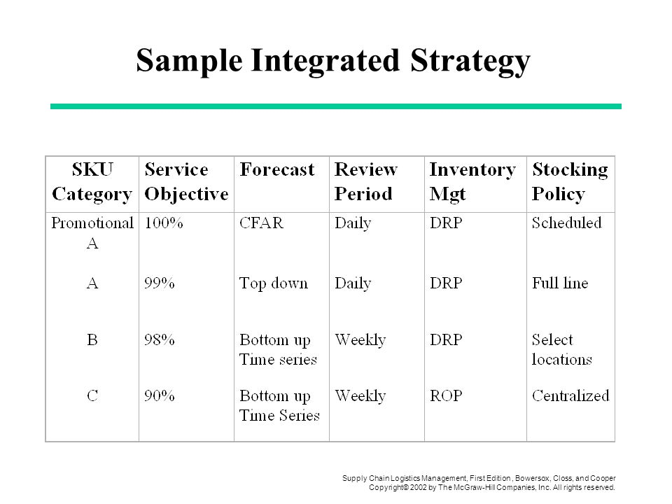 Sample Integrated Strategy