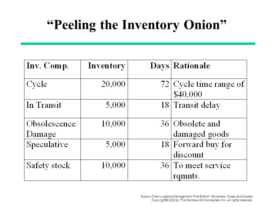 Peeling the Inventory Onion