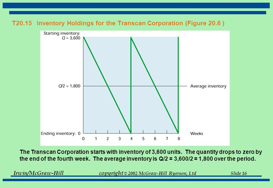T20.15 Inventory Holdings for the Transcan Corporation (Figure 20.6 )