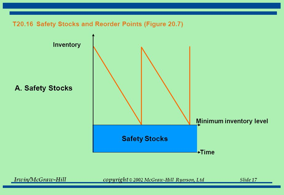 T20.16 Safety Stocks and Reorder Points (Figure 20.7)