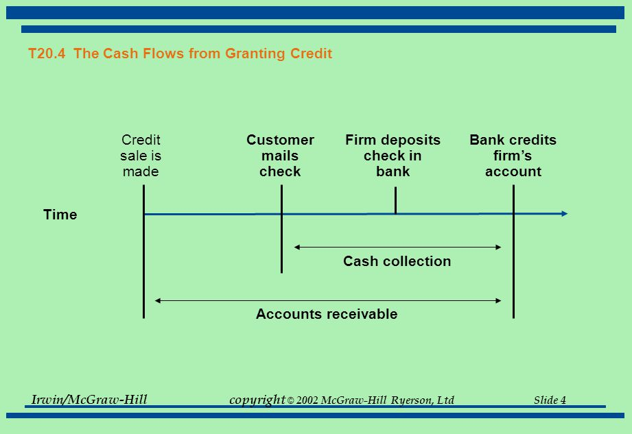 T20.4 The Cash Flows from Granting Credit