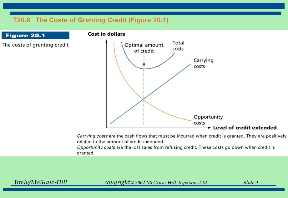 T20.8 The Costs of Granting Credit (Figure 20.1)