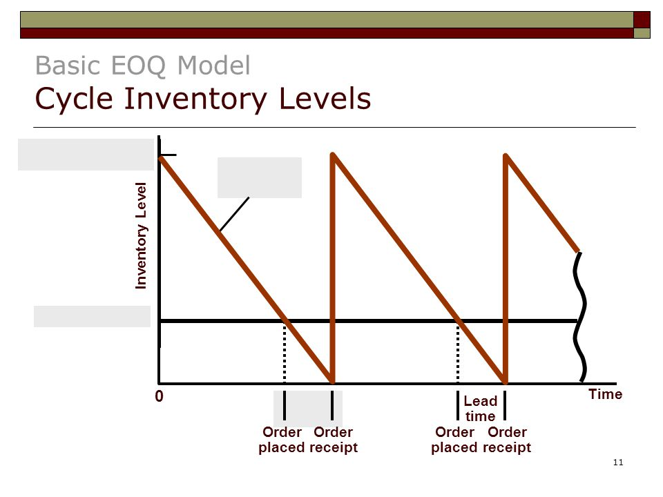 Basic EOQ Model Cycle Inventory Levels