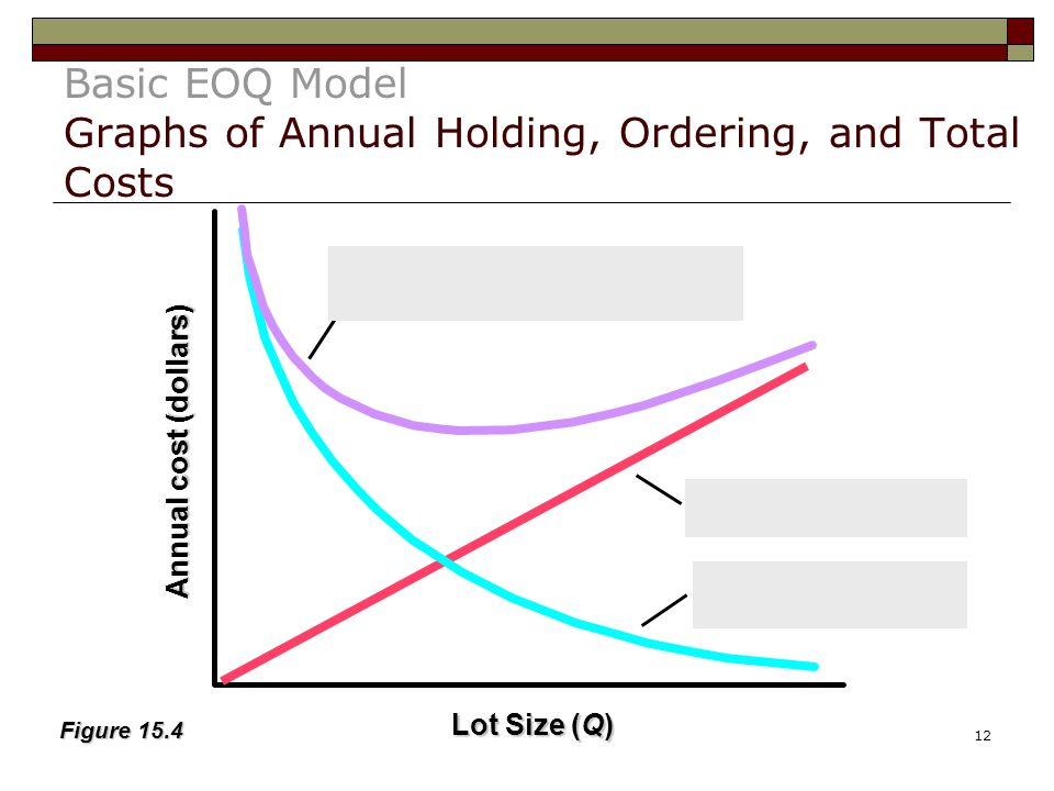 Basic EOQ Model Graphs of Annual Holding, Ordering, and Total Costs