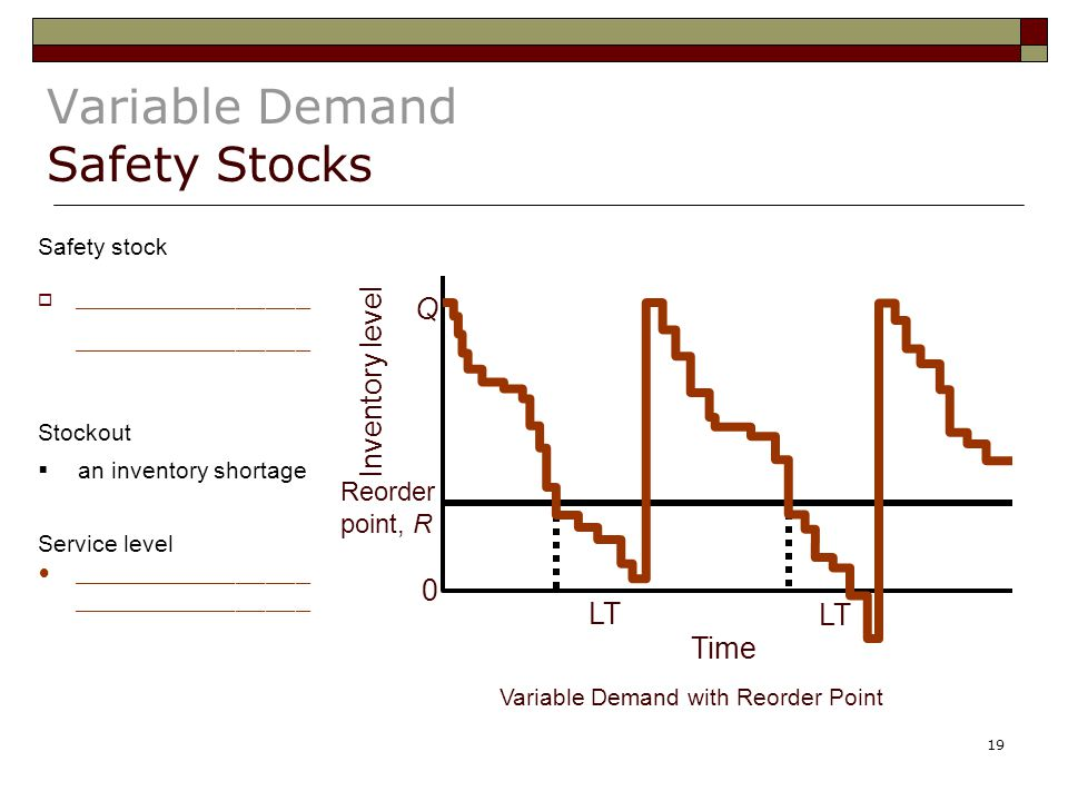 Variable Demand Safety Stocks
