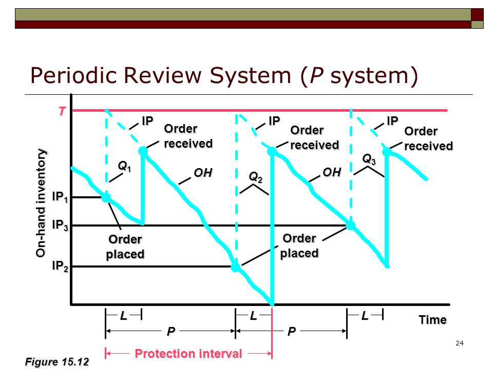 Periodic Review System (P system)