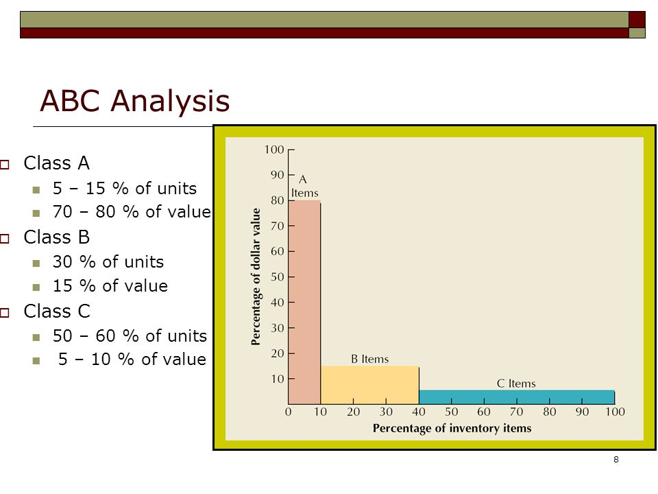ABC Analysis Class A Class B Class C 5 – 15 % of units