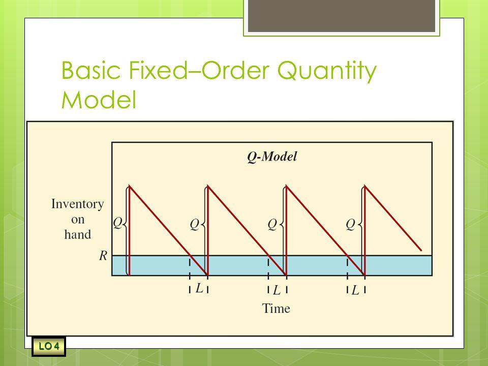 Basic Fixed–Order Quantity Model
