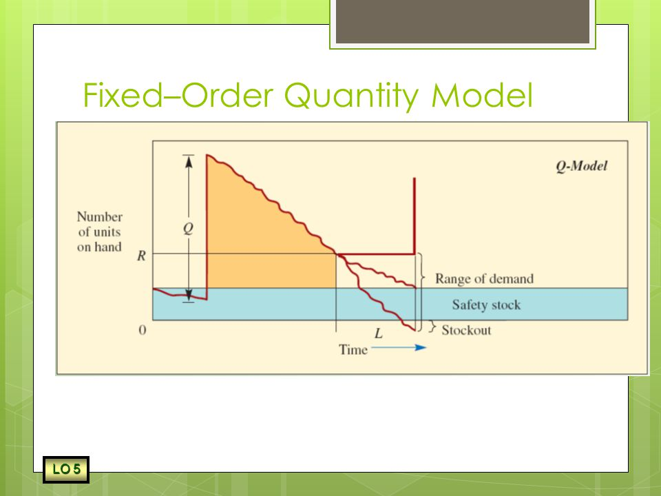 Fixed–Order Quantity Model with Safety Stock
