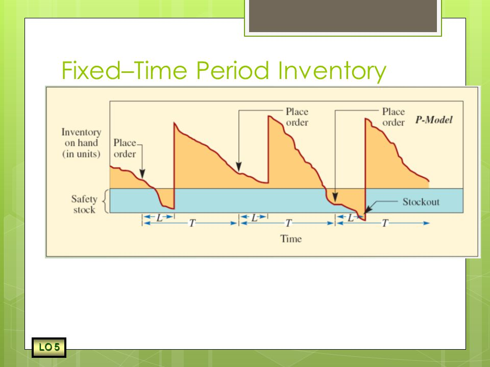 Fixed–Time Period Inventory Model