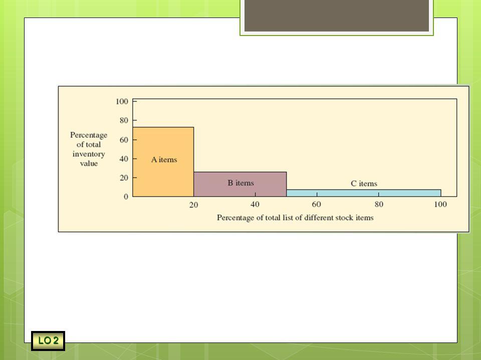 ABC Classification LO 2