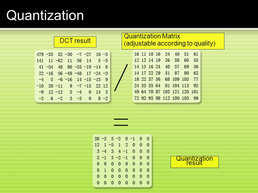 Quantization Quantization Matrix (adjustable according to quality)‏