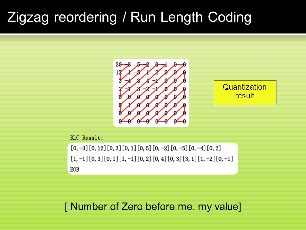 Zigzag reordering / Run Length Coding