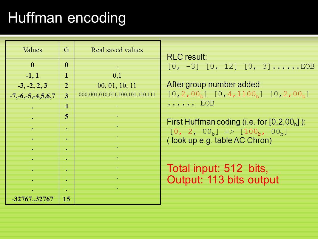 Huffman encoding Total input: 512 bits, Output: 113 bits output