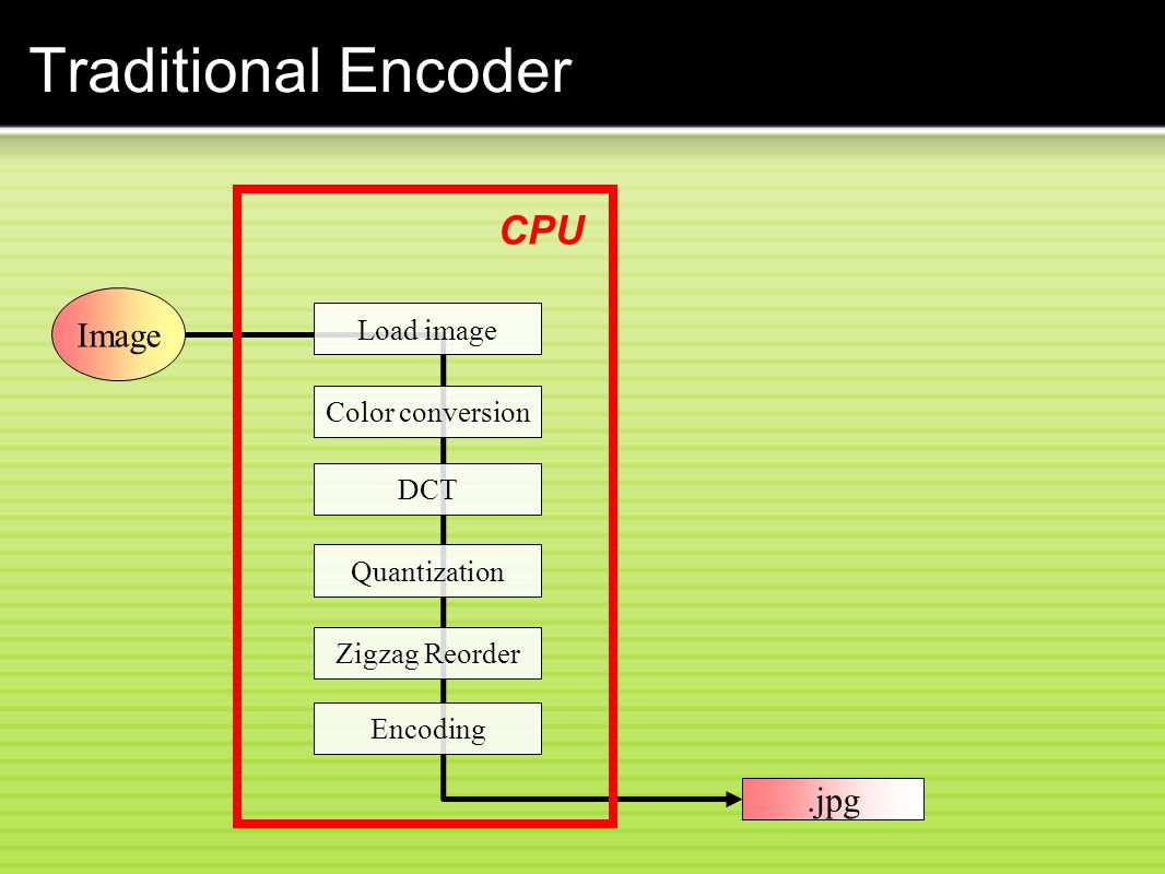 Traditional Encoder CPU Image .jpg Load image Color conversion DCT