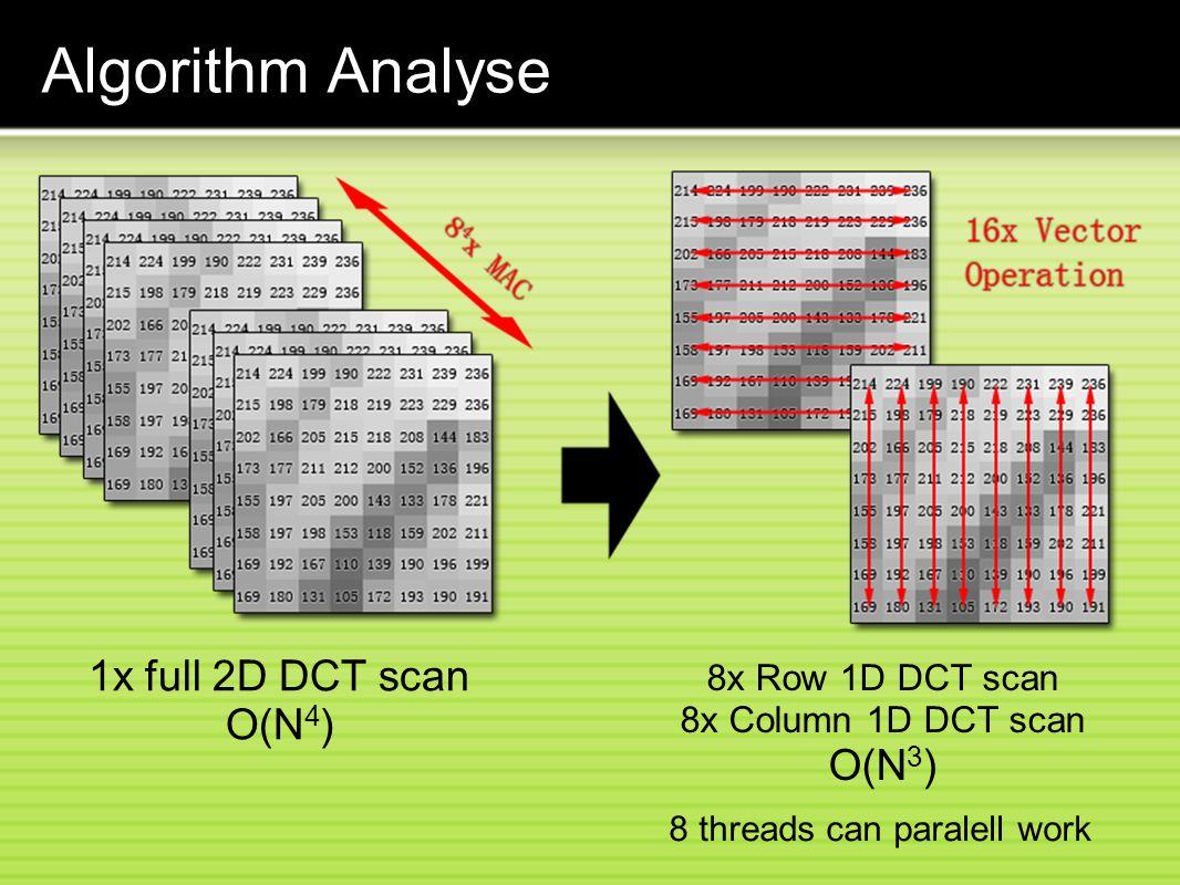 Algorithm Analyse 1x full 2D DCT scan O(N4) 8x Row 1D DCT scan