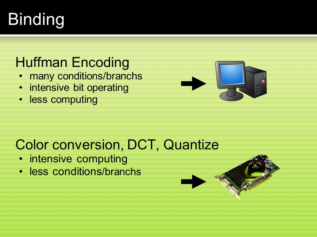 Binding Huffman Encoding Color conversion, DCT, Quantize
