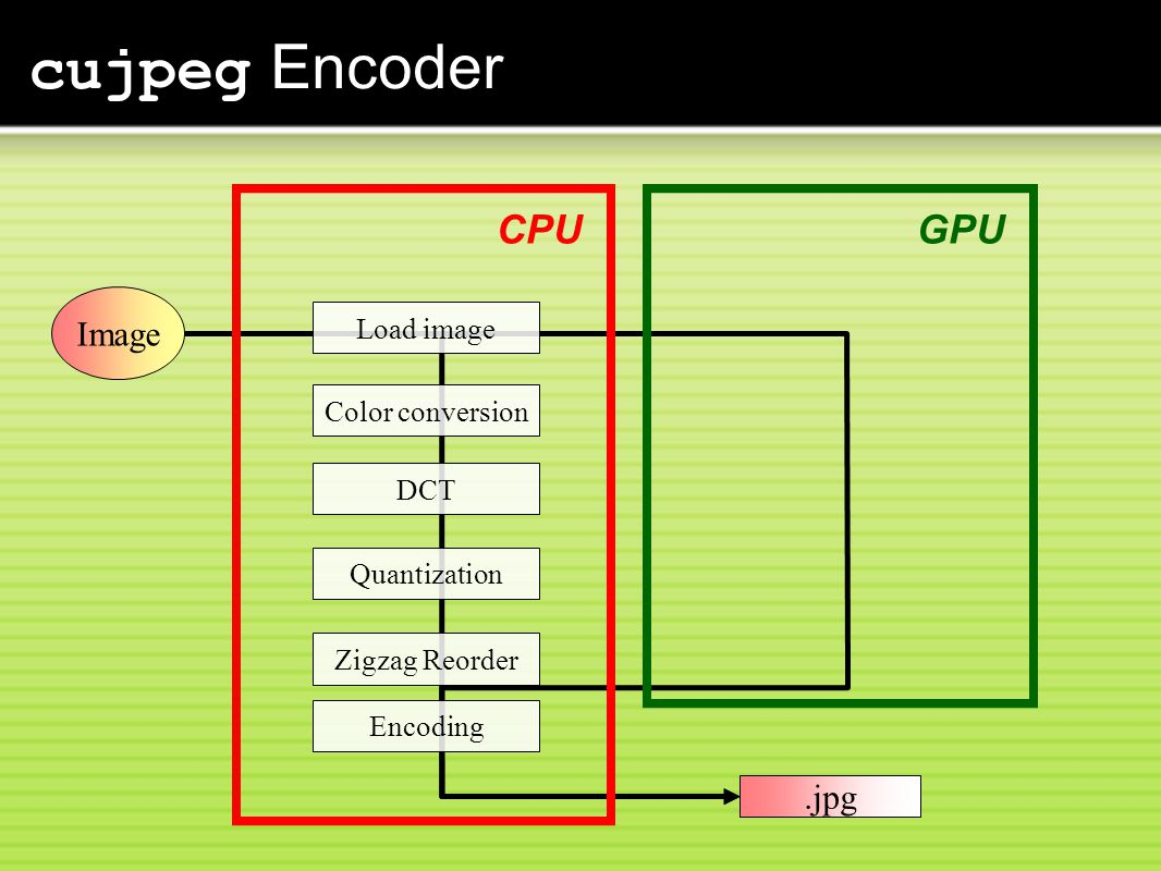 cujpeg Encoder CPU GPU Image .jpg Load image Color conversion DCT