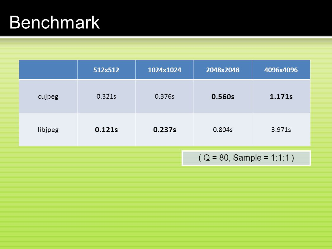 Benchmark 0.560s 1.171s 0.121s 0.237s ( Q = 80, Sample = 1:1:1 )