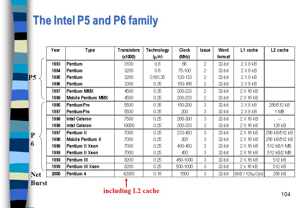 The Intel P5 and P6 family P5 P6 Net Burst including L2 cache