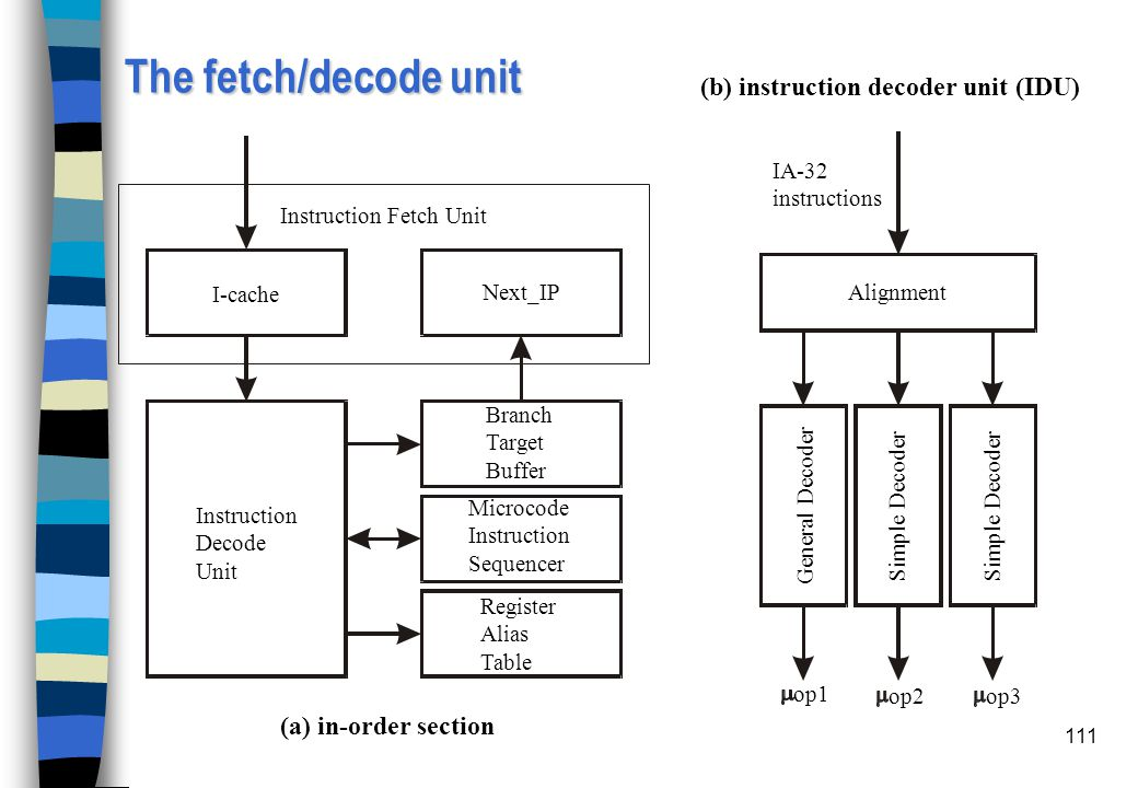 The fetch/decode unit (b) instruction decoder unit (IDU)