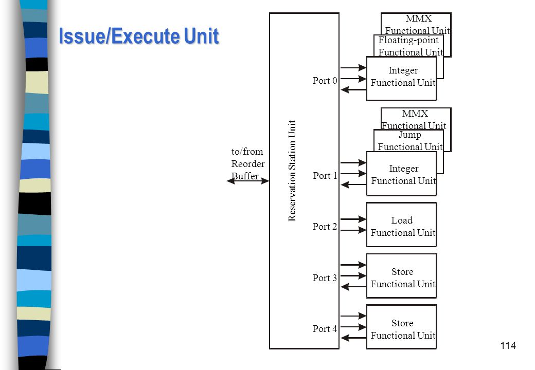 Issue/Execute Unit MMX Functional Unit Floating-point Integer Port 0