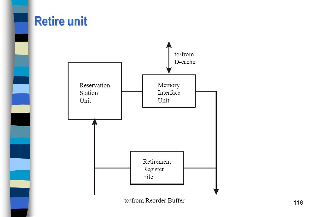 Retire unit to/from D-cache to/from Reorder Buffer Reservation Station