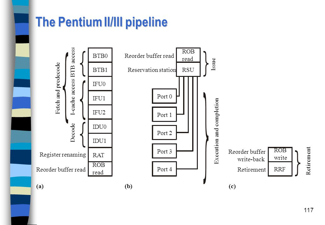 The Pentium II/III pipeline