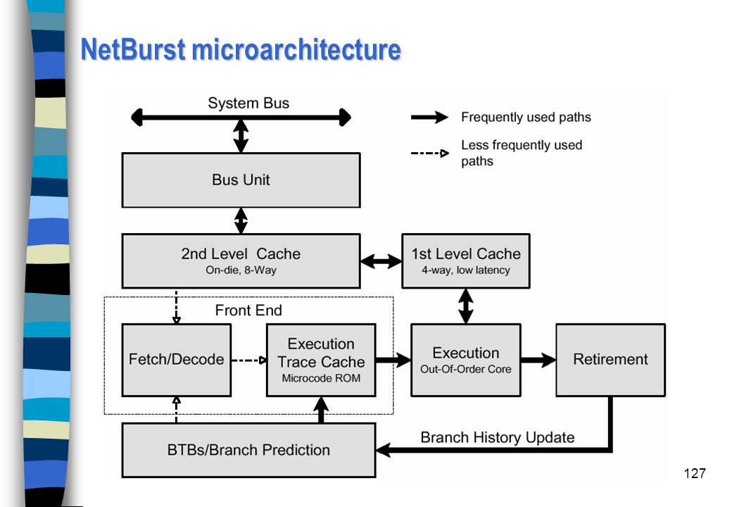 NetBurst microarchitecture