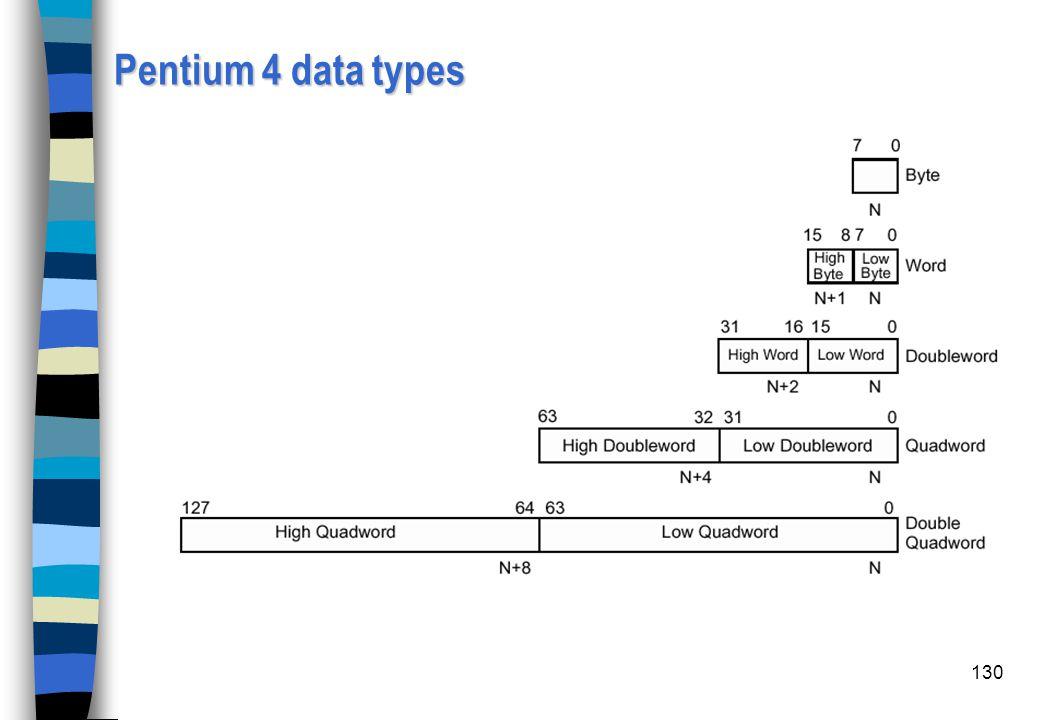 Pentium 4 data types