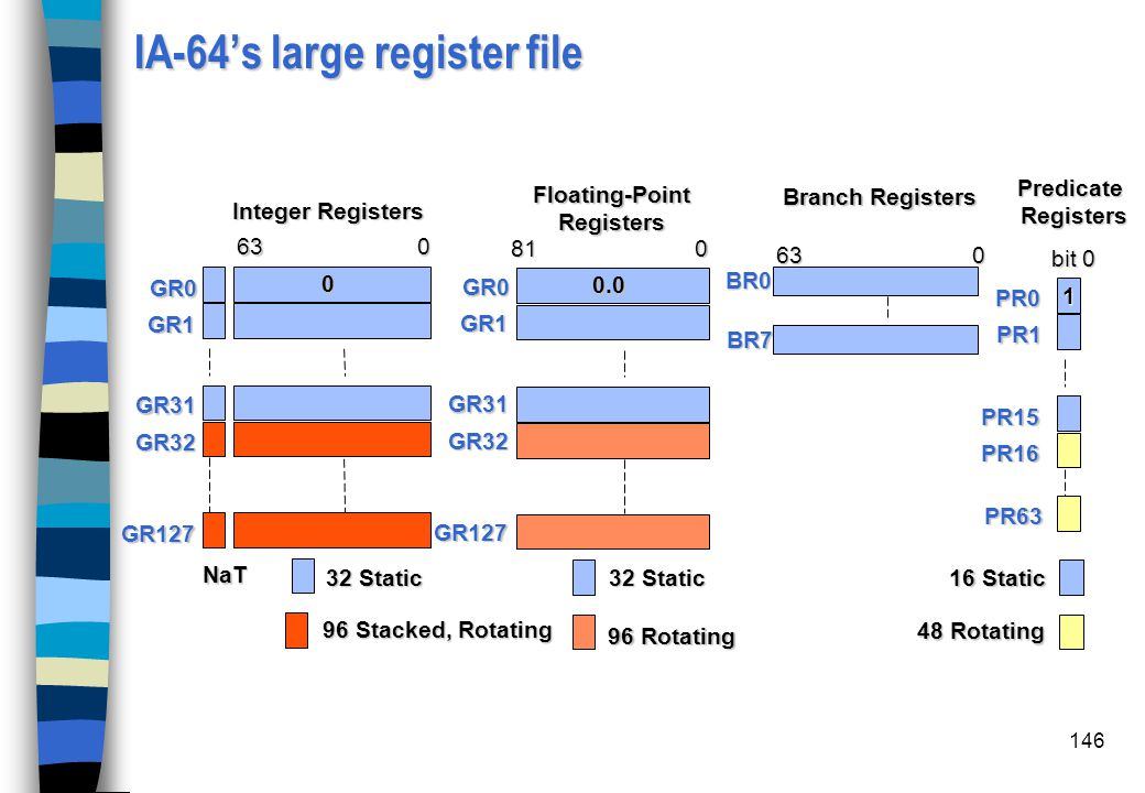 IA-64's large register file