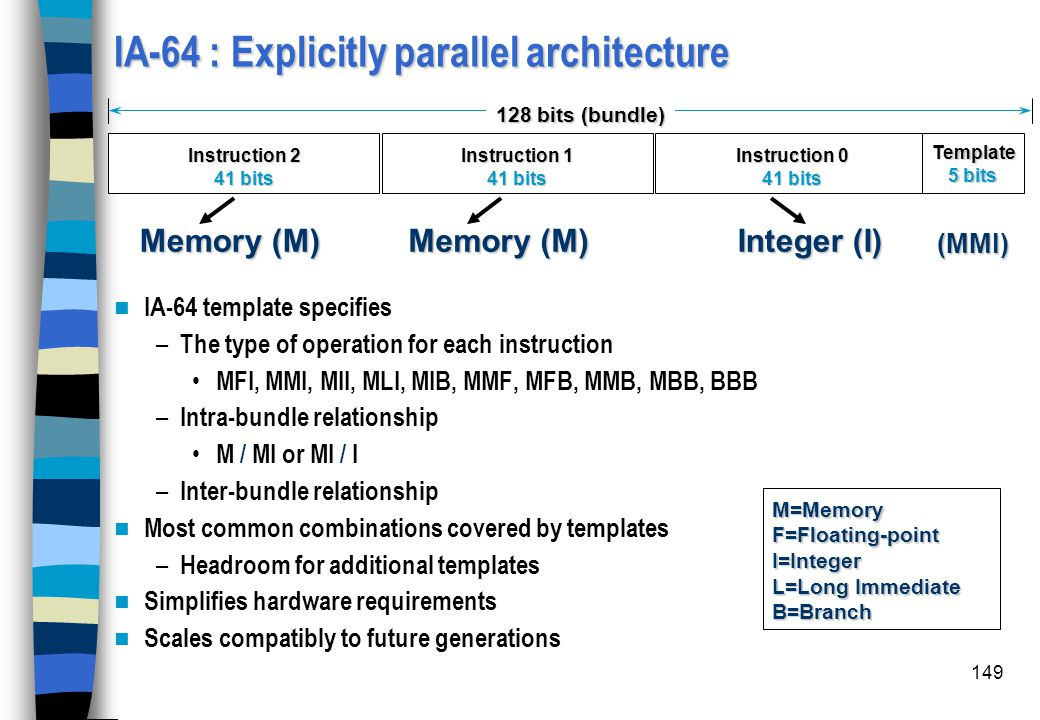 IA-64 : Explicitly parallel architecture