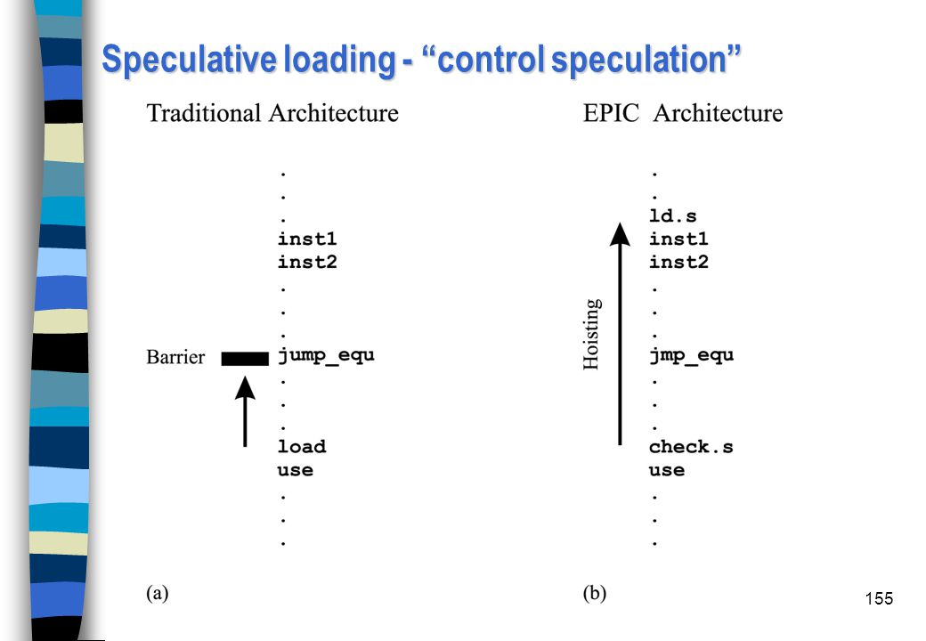 Speculative loading - control speculation