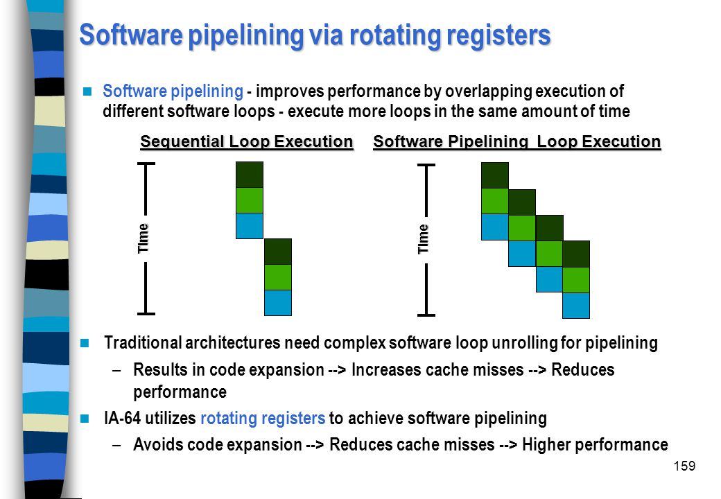 Software pipelining via rotating registers