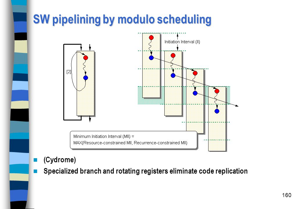 SW pipelining by modulo scheduling
