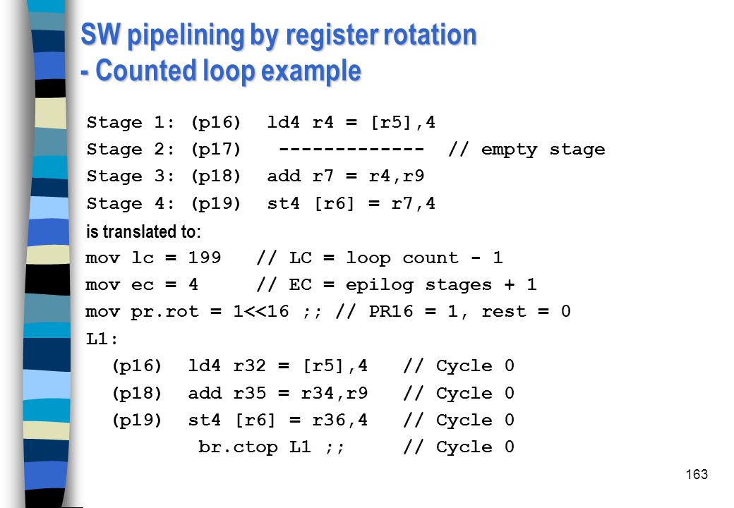 SW pipelining by register rotation - Counted loop example
