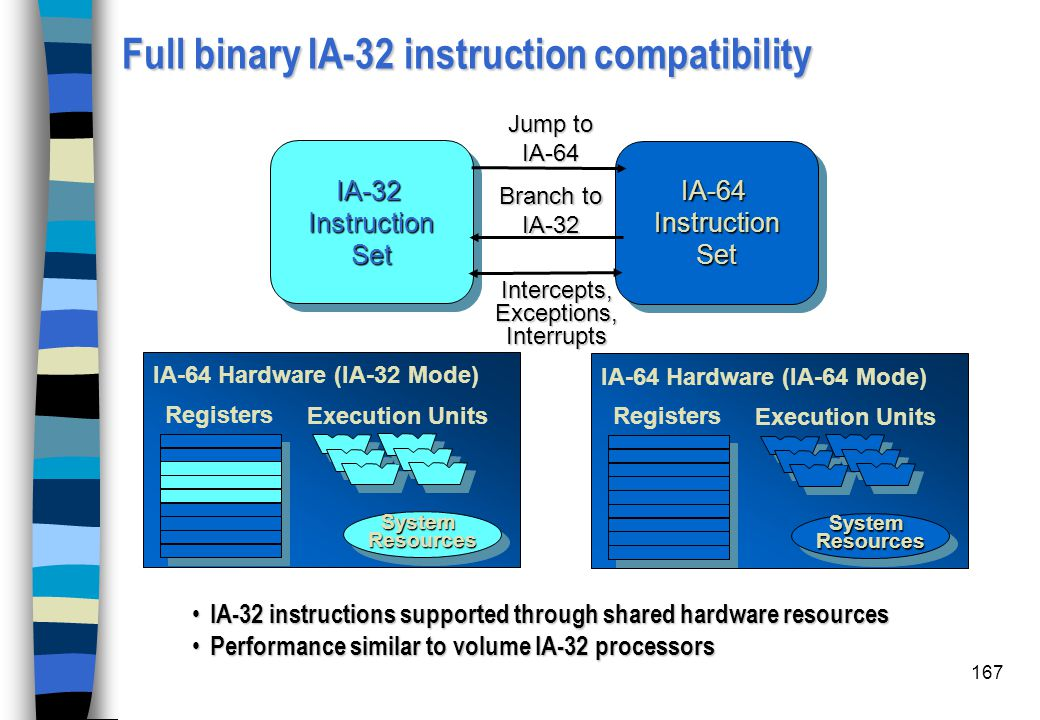 Full binary IA-32 instruction compatibility