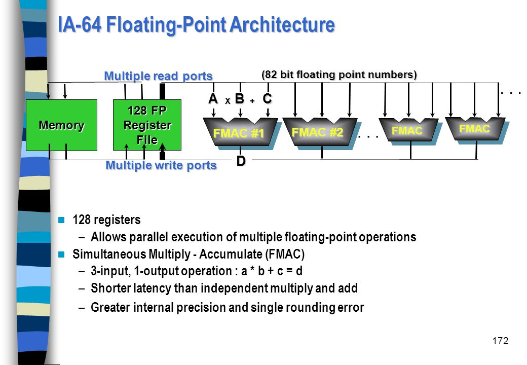 IA-64 Floating-Point Architecture