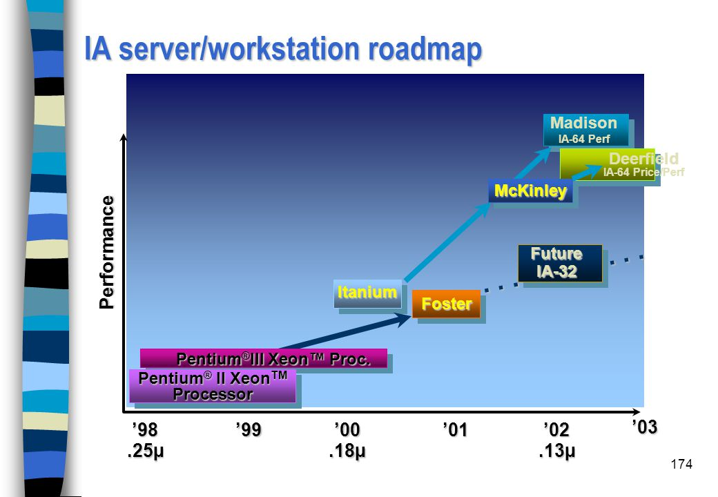 IA server/workstation roadmap