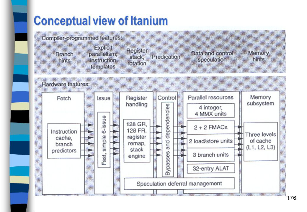 Conceptual view of Itanium