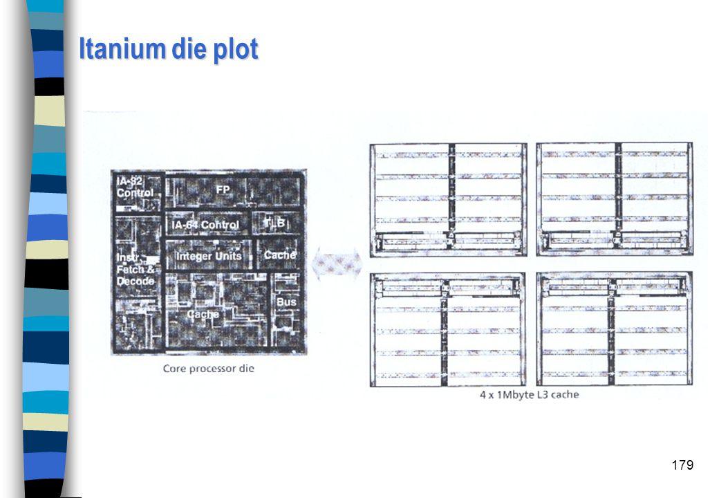 Itanium die plot