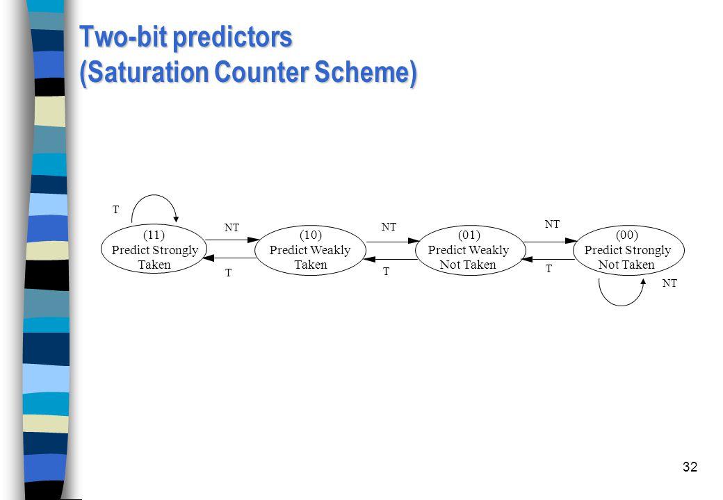 Two-bit predictors (Saturation Counter Scheme)
